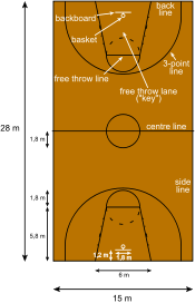 how to make dribble visuals